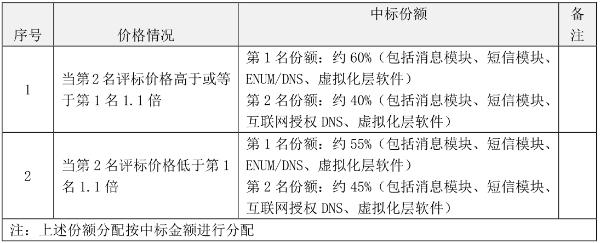 电信联通公示5G消息平台建设工程中标候选人:中兴、华为入围