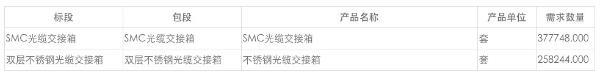 中国移动光缆交接箱产品集采:规模为63.6万套,总限价15.3亿