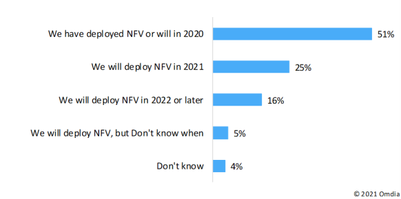 Omdia:NFV增强运营商后疫情时代提供可靠连接和新服务的能力