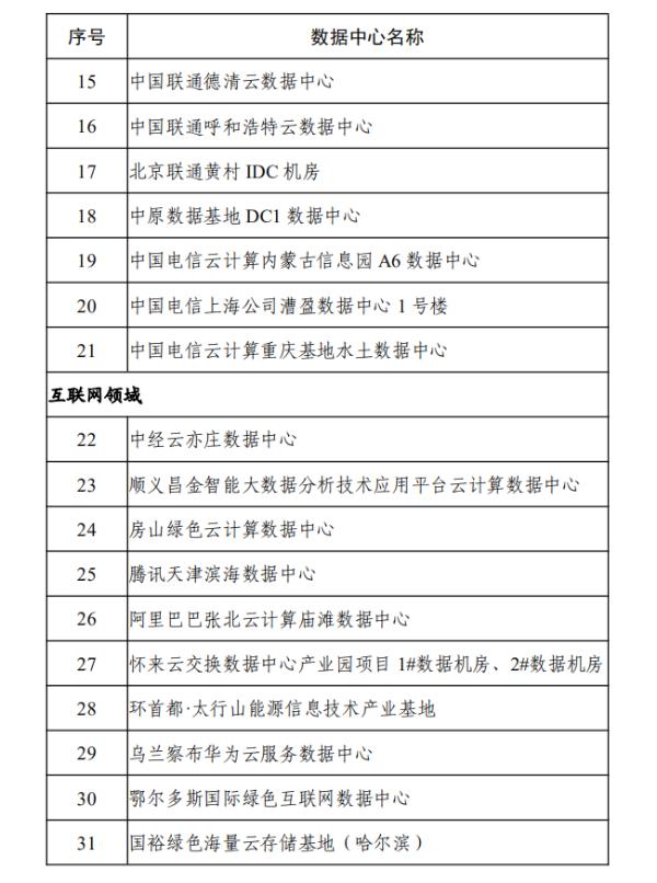 六部门公布2020年度国家绿色数据中心名单 通信领域21家入选