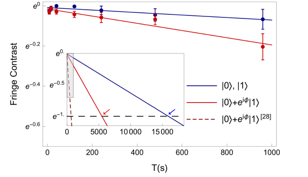 再破纪录!清华大学研究团队将量子比特相干时间提升至5500秒