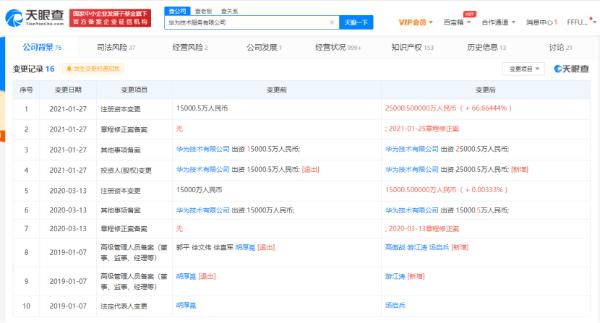华为技术服务有限公司注册资本增长1亿元 增长66.6%