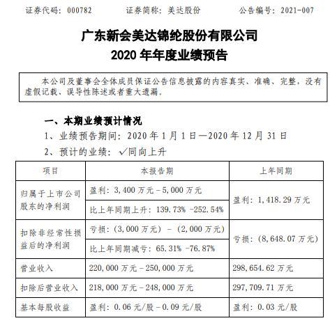 美达股份2020年预计净利3400万-5000万同比增长139.7%-252.5% 库存产品售价上涨