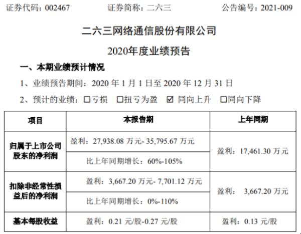 二六三2020年预计净利2.79亿-3.58亿增长60%-105% 云会议业务增长