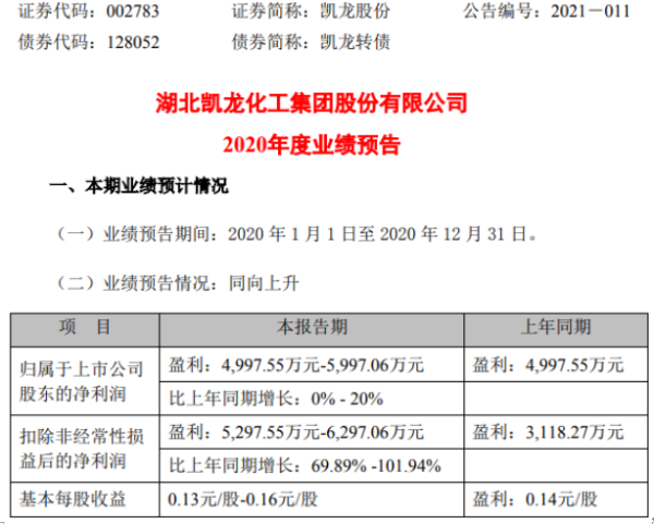 凯龙股份2020年预计净利4997.55万-5997.06万增长0%-20% 加大兼并收购力度