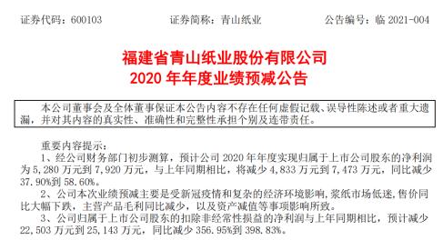 青山纸业2020年预计净利5280万到7920万同比减少37.90%到58.60% 售价同比大幅下跌