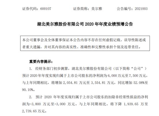 美尔雅2020年预计净利6000万至7500万同比增长52.08%至90.1% 对外转让股权及资产