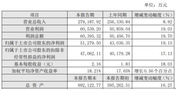 勘设股份2020年度净利5.13亿增长19.15% 财务状况稳中向好
