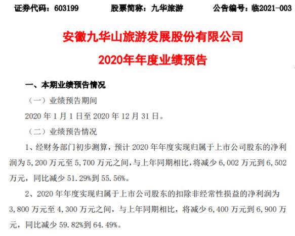 九华旅游2020年预计净利5200万-5700万减少51.29%-55.56% 游客旅游出行意愿降低