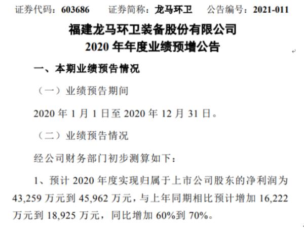 龙马环卫2020年预计净利4.33亿-4.6亿增加60%-70% 项目运营数量增加