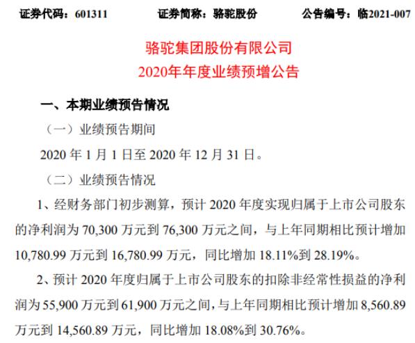 骆驼股份2020年预计净利7.03亿-7.63亿增加18.11%-28.19% 汽车用电池产销量增长