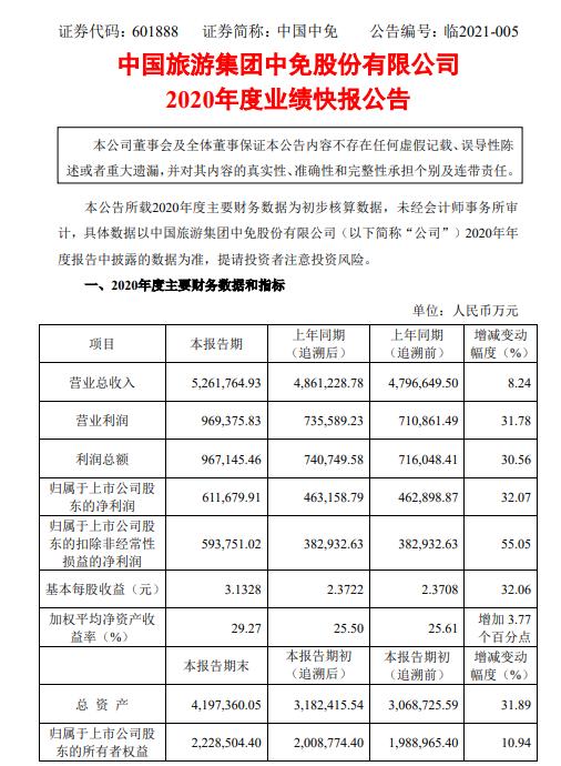 中国中免2020年度净利61.17亿增长32.07% 离岛免税业务大幅增长