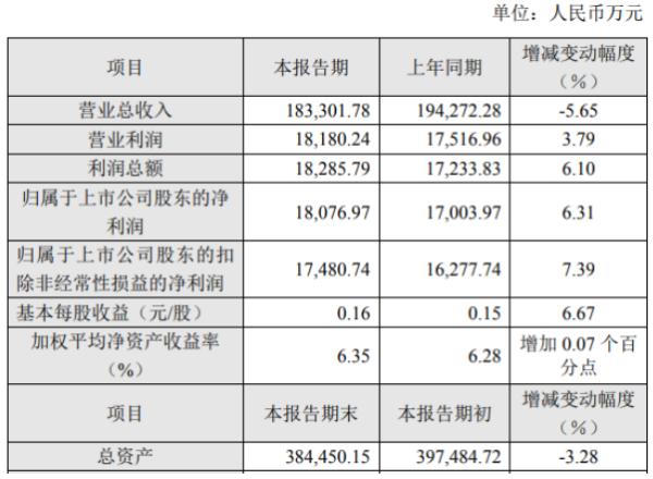 丰林集团2020年度净利1.81亿增长6.31% 人造板销售毛利率增长