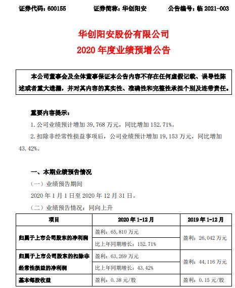 华创阳安2020年预计净利6.58亿同比增长152.71% 投资业务收入增长