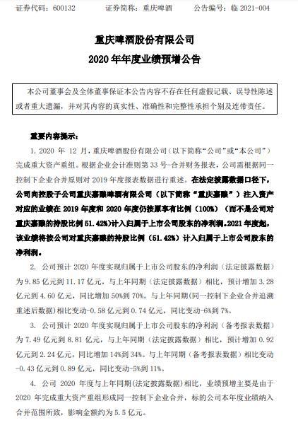 重庆啤酒2020年预计净利润9.85亿-11.17亿 同比增长50%-70% 产品销售结构改善
