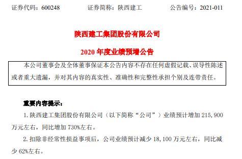 陕西建工2020年预计净利润同比增长21.59亿 主营业务将改变本地区资质齐全的领先建筑企业