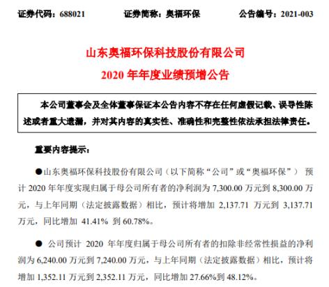 奥福环保2020年预计净利7300万到8300万同比增长41.41%到60.78% 陶瓷载体营收增长