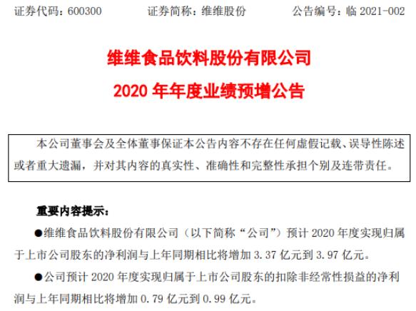 维维股份2020年预计净利4.1亿-4.7亿增加3.37亿-3.97亿 产生投资收益