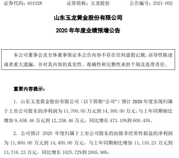 玉龙股份2020年预计净利1.17亿-1.43亿增加473.1%-600.45% 销售规模大幅增加