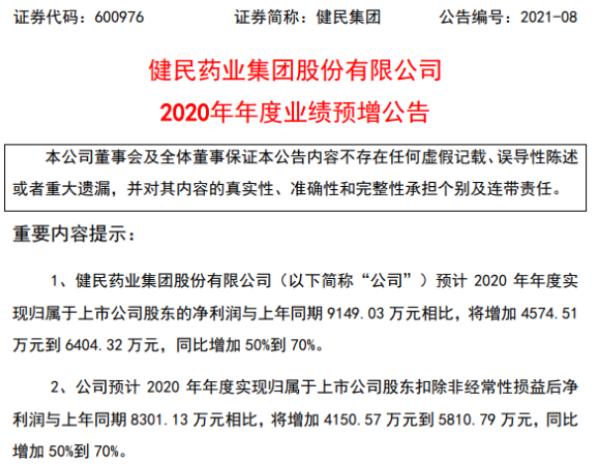 健民集团2020年预计净利同比增加4574.51万-6404.32万 主导产品销售收入增长