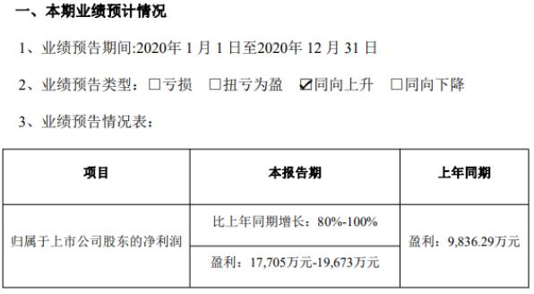 瑞丰新材2020年预计净利1.77亿-1.97亿增长80%-100% 境内外销售大幅增长