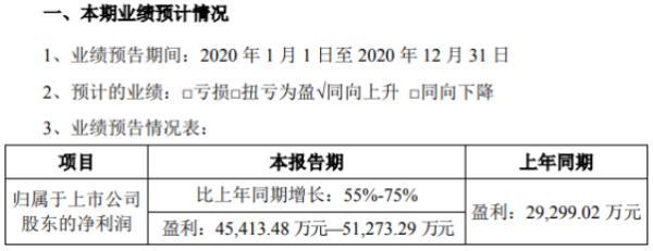 宏达电子2020年预计净利4.54亿-5.13亿增长55%-75% 订单持续增长