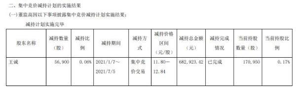 宏盛股份高级管理人员王诚减持5.69万股 套现约68.29万元