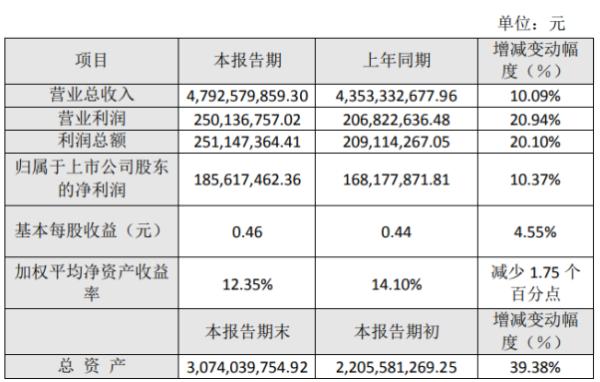 顺博合金2020年度净利1.86亿增长10.37% 产品销量增长
