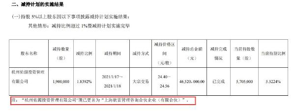 新坐标股东上海欣雷减持190万股 套现约4652万元