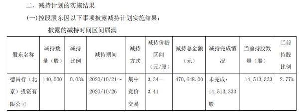 ST厦华控股股东北京德昌行减持14万股 套现约47.06万元