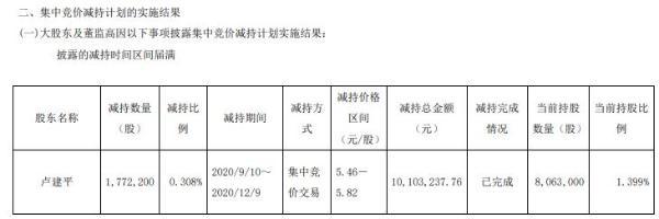 ST亚邦总经理卢建平减持177.22万股 套现约1010.32万元