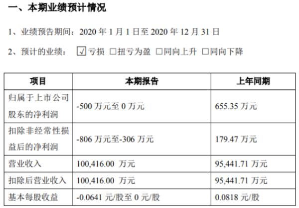 怡达股份2020年预计亏损0万-500万 较上年同期由盈转亏