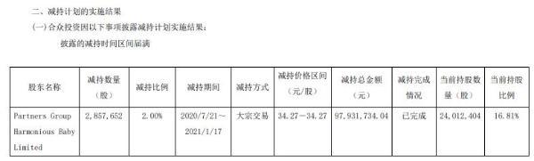 爱婴室股东合众投资减持285.77万股 套现约9793.17万元