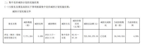 华友钴业股东泽友公司减持777.13万股 套现约7.26亿元