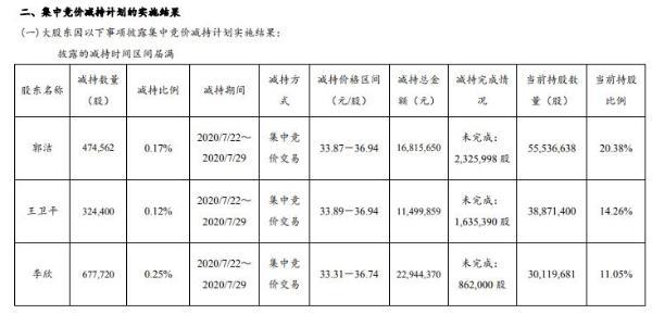 思维列控股东暨3名实际控制人合计减持147.67万股 套现合计约5126万元
