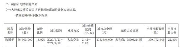 江南高纤董事陶国平减持6800万股 套现约1.79亿元