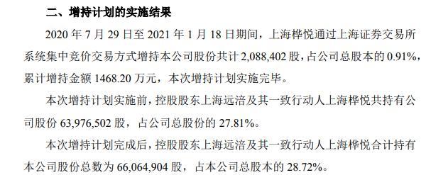 ST狮头控股股东一致行动人上海桦悦增持208.84万股 耗资约1468.20万元