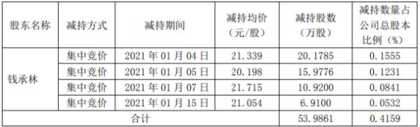 田中精机股东钱承林减持53.99万股 套现约1152.01万元
