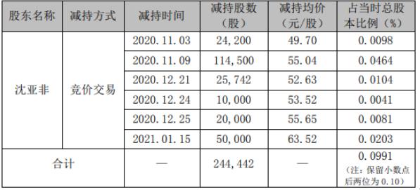 精测电子2名股东合计减持199.824万股 套现合计约1.21亿元