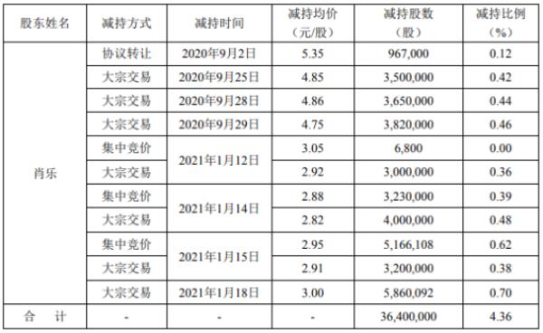 天舟文化股东肖乐减持3640万股 套现约1.09亿元