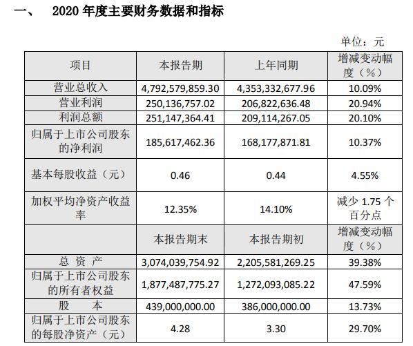 顺博合金2020年净利1.86亿增长10.37% 产品销量增长
