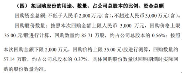 福光股份将花不超3000万元回购公司股份 用于股权激励
