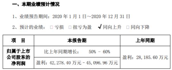 莱宝高科2020年预计净利4.23亿-4.51亿增长50%-60% 产品销售毛利大幅增加