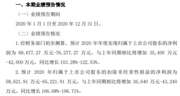 浙江医药2020年预计净利6.97亿-7.63亿增长103.28%-122.53% 整体营运成本下降