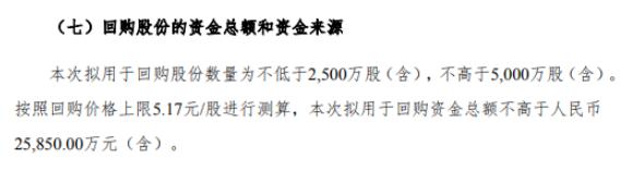 中华企业将花不超2.59亿元回购公司股份 用于股权激励计划