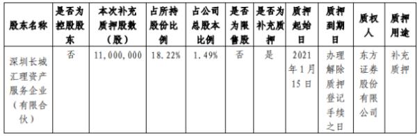 星湖科技股东汇理资产质押1100万股 用于补充质押