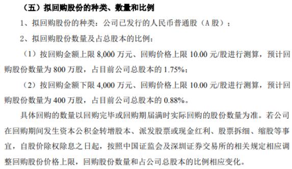 金盾股份将花不超8000万元回购公司股份 用于员工持股计划