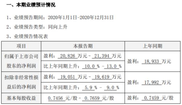 中颖电子2020年预计净利2.08亿-2.14亿增长10%-13% 全年销售同比增长
