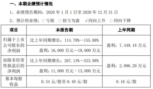 华阳集团2020年预计净利1.6亿-1.9亿增长114.79%-155.06% 新产品逐步放量