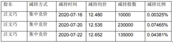 苏奥传感股东汪文巧减持611.74万股 套现约7762.36万元